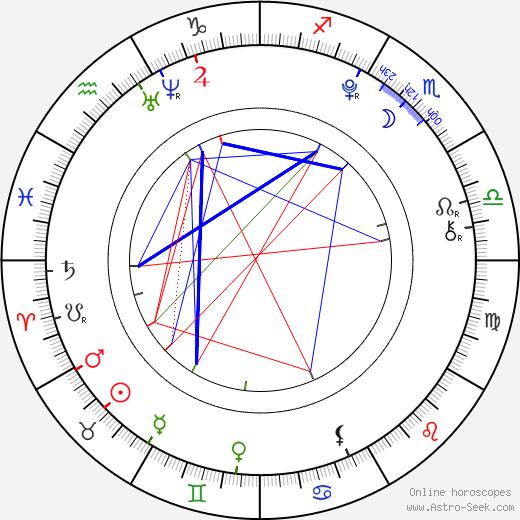 Noah Munck день рождения гороскоп, Noah Munck Натальная карта онлайн