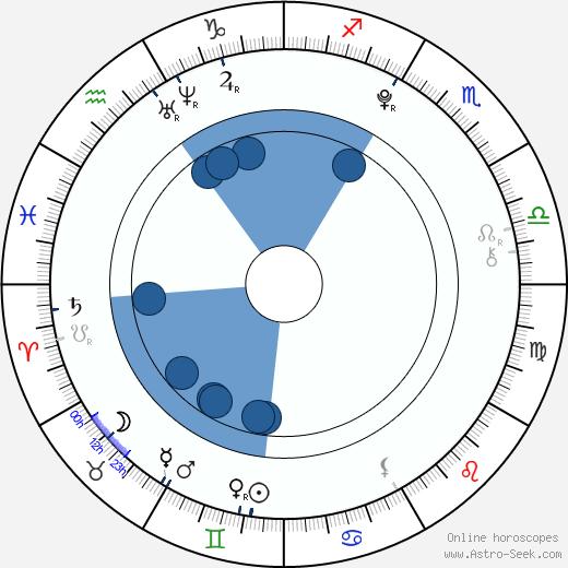 Anna Margaret wikipedia, horoscope, astrology, instagram