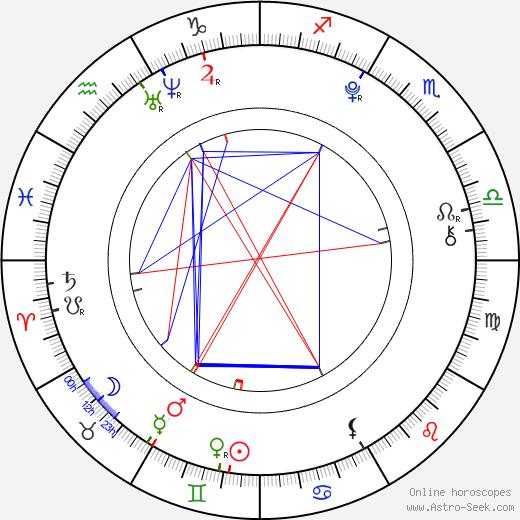 Anna Margaret birth chart, Anna Margaret astro natal horoscope, astrology