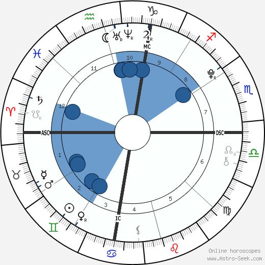 Brandon T. Lee wikipedia, horoscope, astrology, instagram