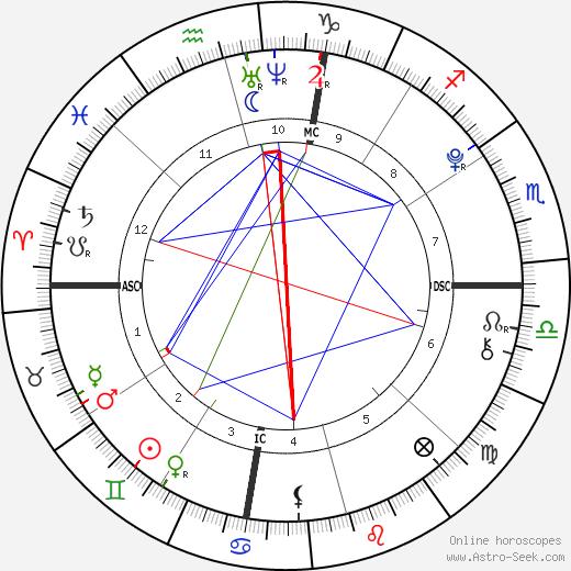 Brandon T. Lee tema natale, oroscopo, Brandon T. Lee oroscopi gratuiti, astrologia