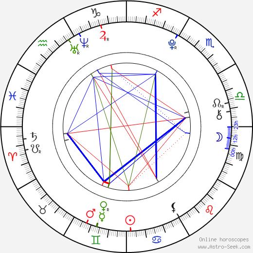 Charlie Jones день рождения гороскоп, Charlie Jones Натальная карта онлайн