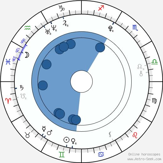 Jasper Harris wikipedia, horoscope, astrology, instagram