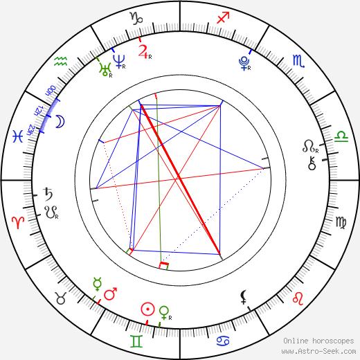 Jasper Harris astro natal birth chart, Jasper Harris horoscope, astrology
