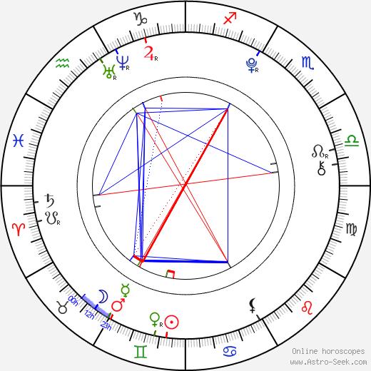 Kodi Smit-McPhee birth chart, Kodi Smit-McPhee astro natal horoscope, astrology