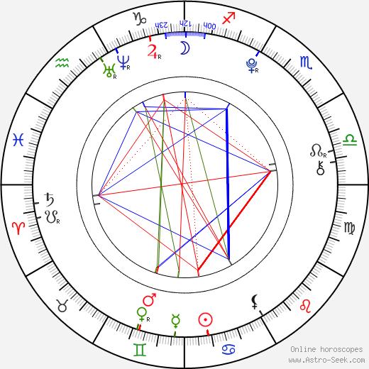 Matilda Merkel birth chart, Matilda Merkel astro natal horoscope, astrology
