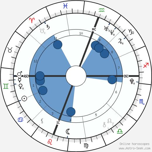 Pauline Kelley wikipedia, horoscope, astrology, instagram