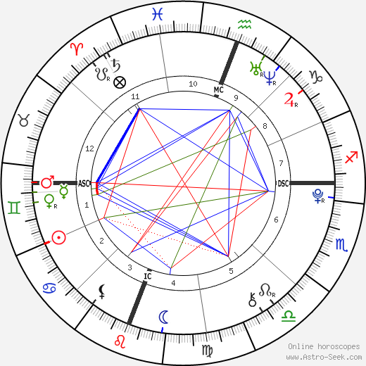Pauline Kelley tema natale, oroscopo, Pauline Kelley oroscopi gratuiti, astrologia