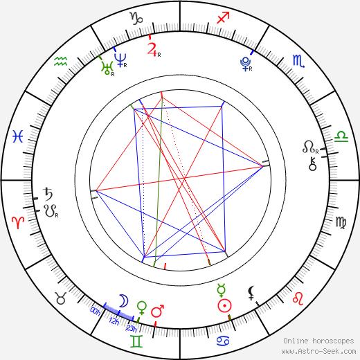 Alessia Cara birth chart, Alessia Cara astro natal horoscope, astrology