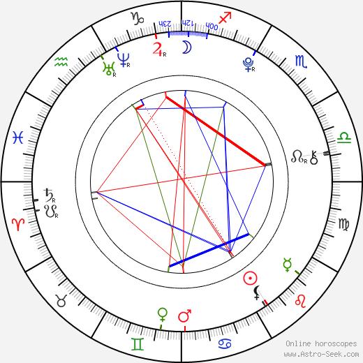 Ashlyn Sanchez astro natal birth chart, Ashlyn Sanchez horoscope, astrology