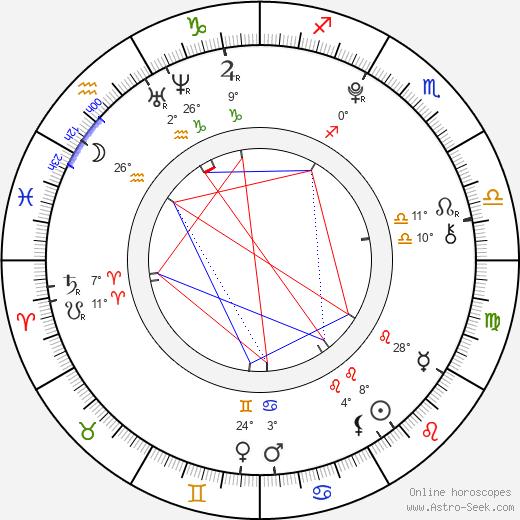 Blake Michael birth chart, biography, wikipedia 2018, 2019