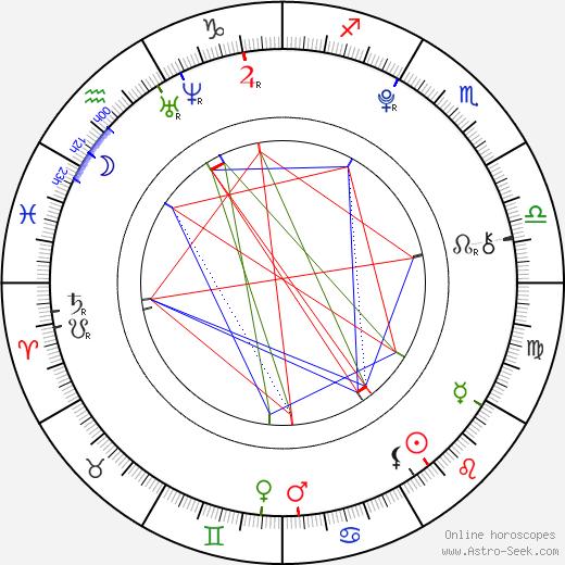 Blake Michael astro natal birth chart, Blake Michael horoscope, astrology
