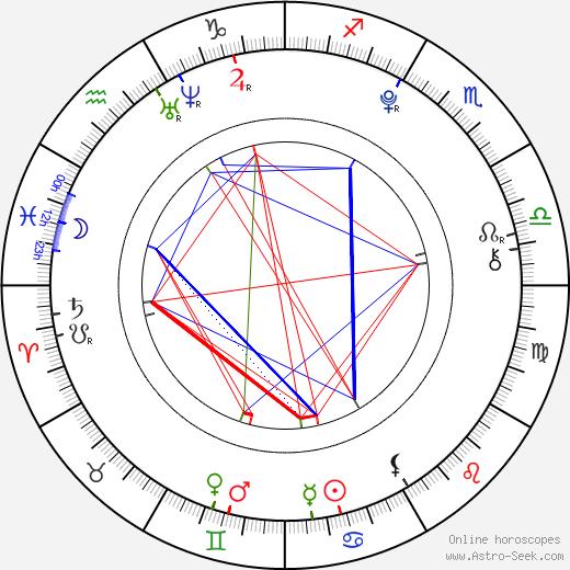 Clara Maria Bahamondes tema natale, oroscopo, Clara Maria Bahamondes oroscopi gratuiti, astrologia