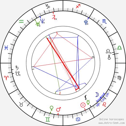 Grace Fulton astro natal birth chart, Grace Fulton horoscope, astrology