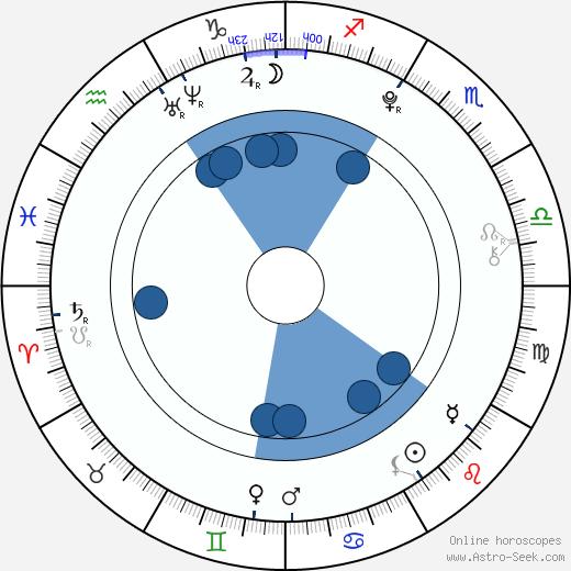 In-seong Lee wikipedia, horoscope, astrology, instagram