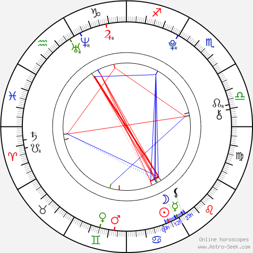Luke Hemmings astro natal birth chart, Luke Hemmings horoscope, astrology