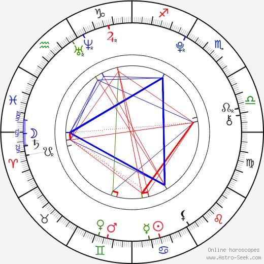 Robert Naylor birth chart, Robert Naylor astro natal horoscope, astrology
