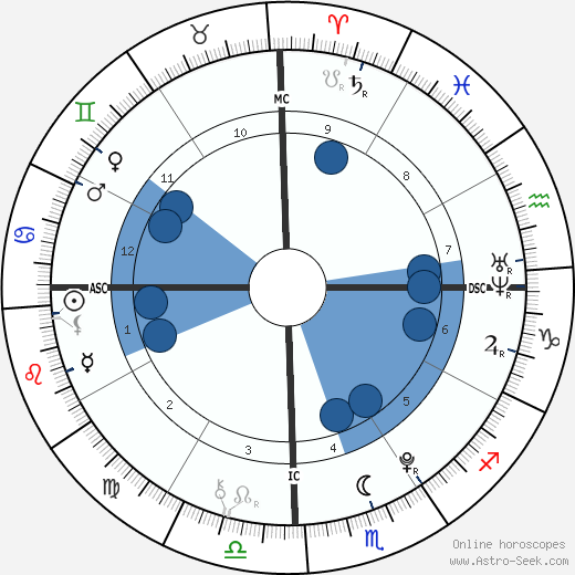 Siamese Twins Said wikipedia, horoscope, astrology, instagram