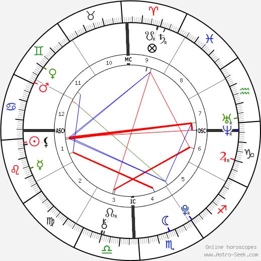 siamese twins said birth chart horoscope date of birth astro