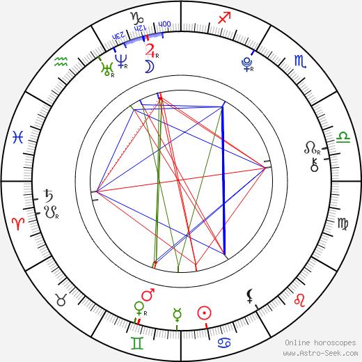 Štepánka Fingerhutová astro natal birth chart, Štepánka Fingerhutová horoscope, astrology
