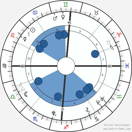 Tiger Hutchence wikipedia, horoscope, astrology, instagram