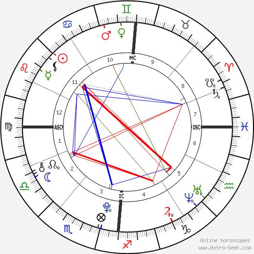 Tiger Hutchence tema natale, oroscopo, Tiger Hutchence oroscopi gratuiti, astrologia