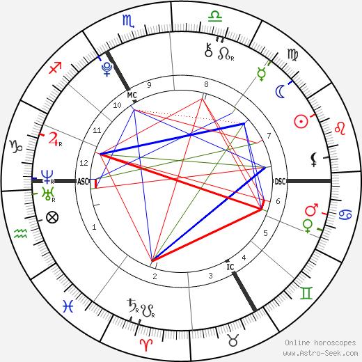 Bahia Bakari tema natale, oroscopo, Bahia Bakari oroscopi gratuiti, astrologia
