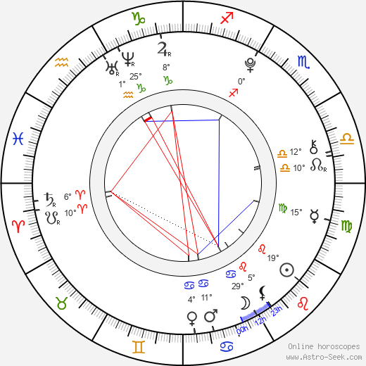 Filip Bařina birth chart, biography, wikipedia 2019, 2020