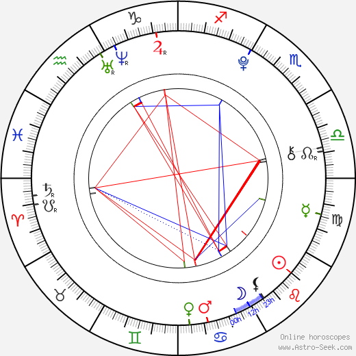 Filip Bařina birth chart, Filip Bařina astro natal horoscope, astrology