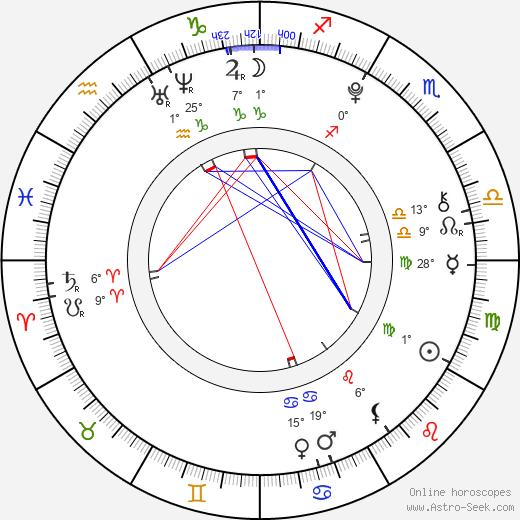 Laoise Murray birth chart, biography, wikipedia 2019, 2020