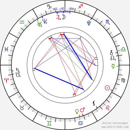 Laoise Murray astro natal birth chart, Laoise Murray horoscope, astrology