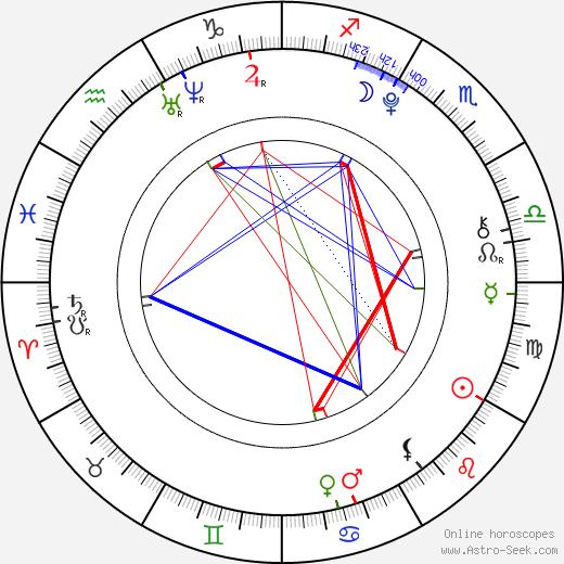 Maya Banno astro natal birth chart, Maya Banno horoscope, astrology