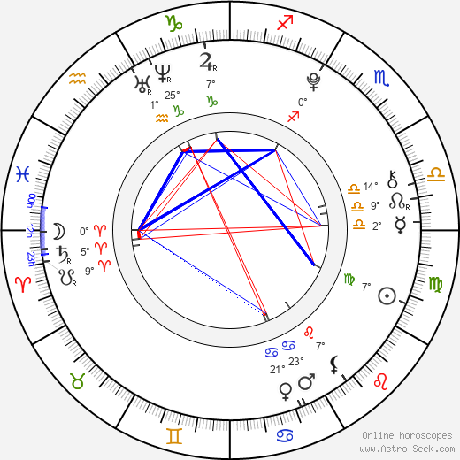 Pavol Kovaliček birth chart, biography, wikipedia 2019, 2020