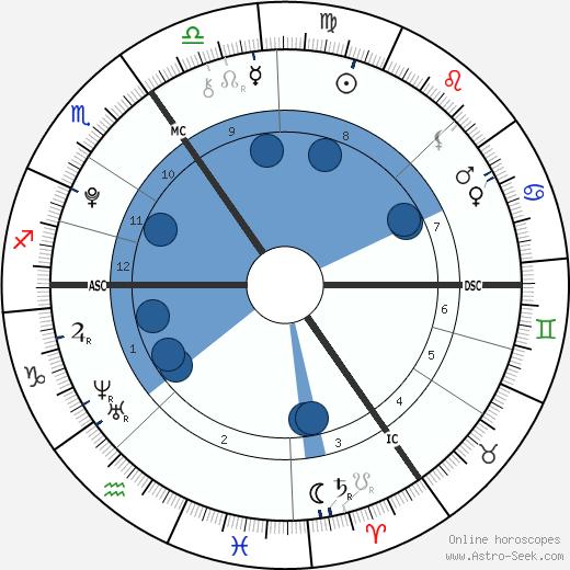 Rowena Rikkers wikipedia, horoscope, astrology, instagram