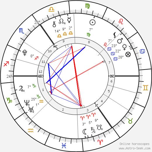 Rowena Rikkers birth chart, biography, wikipedia 2019, 2020