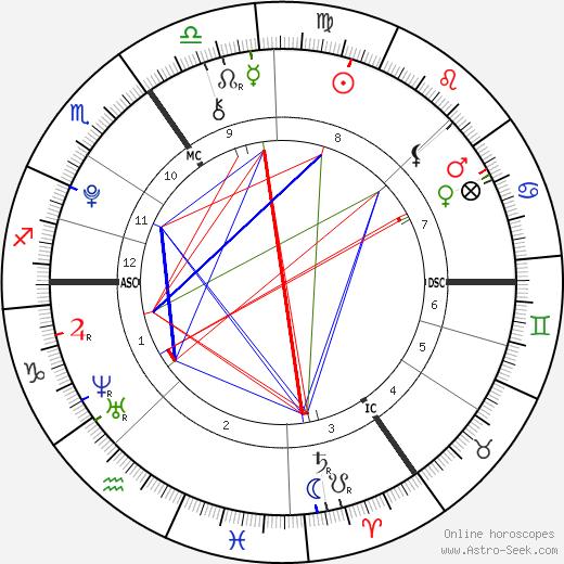 Rowena Rikkers astro natal birth chart, Rowena Rikkers horoscope, astrology