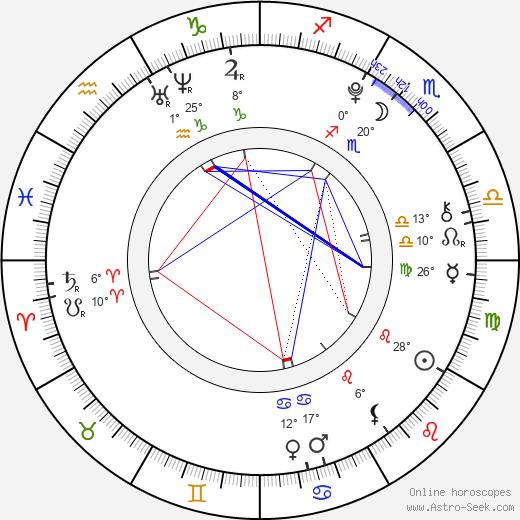 Taťána Cukrová birth chart, biography, wikipedia 2019, 2020