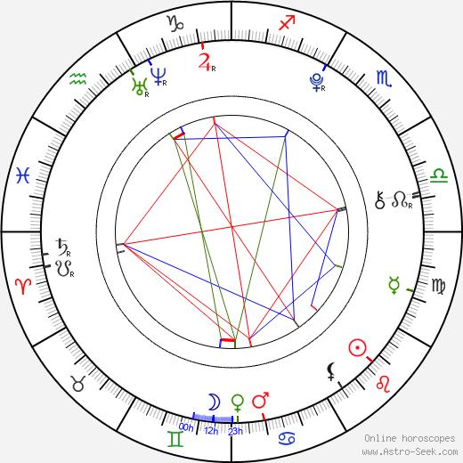 Thomas Stanley astro natal birth chart, Thomas Stanley horoscope, astrology
