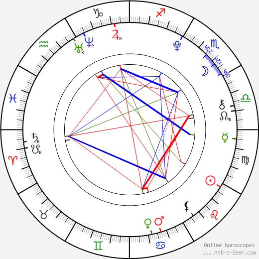 Vanessa Suchecká birth chart, Vanessa Suchecká astro natal horoscope, astrology