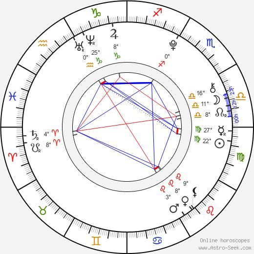 Alexandria Nicole Moore birth chart, biography, wikipedia 2019, 2020