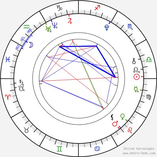 Daniel Štrauch birth chart, Daniel Štrauch astro natal horoscope, astrology