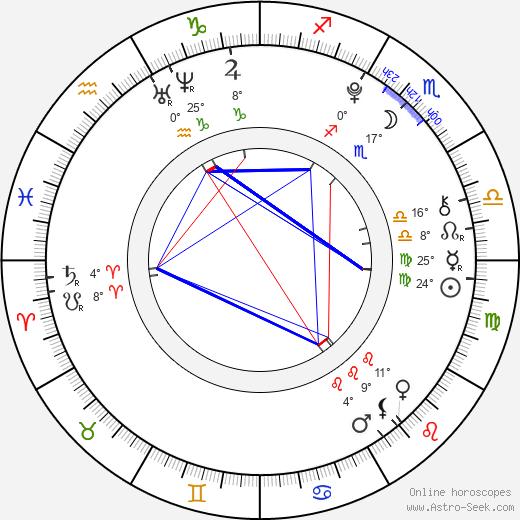 Ella Purnell birth chart, biography, wikipedia 2020, 2021