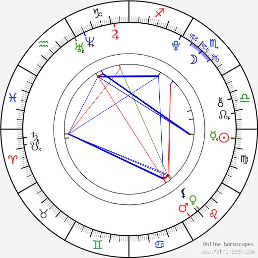 Ella Purnell birth chart, Ella Purnell astro natal horoscope, astrology