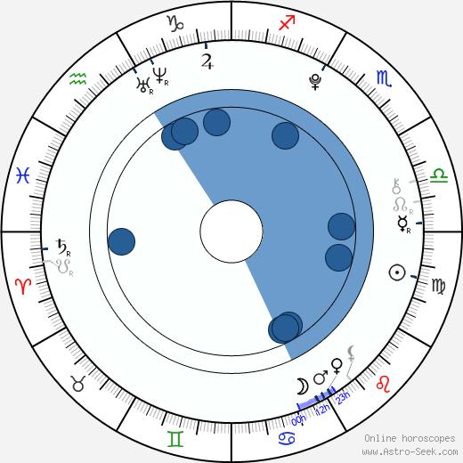 Grace Aronds wikipedia, horoscope, astrology, instagram