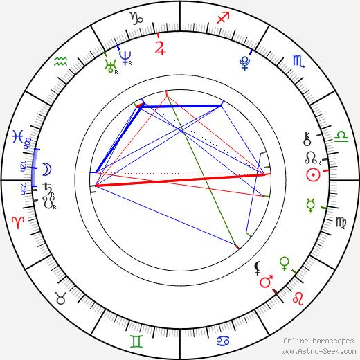 Ivona Feldmárová день рождения гороскоп, Ivona Feldmárová Натальная карта онлайн