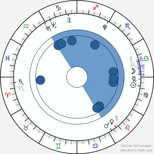Jasper Publie wikipedia, horoscope, astrology, instagram