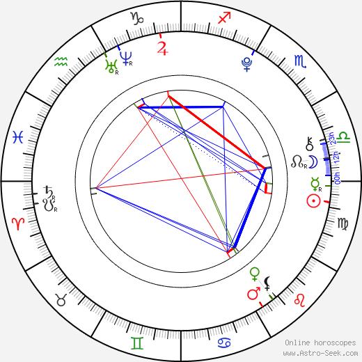 Jasper Publie astro natal birth chart, Jasper Publie horoscope, astrology