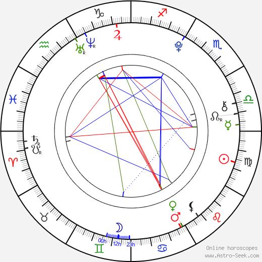 Jaysha Patel astro natal birth chart, Jaysha Patel horoscope, astrology
