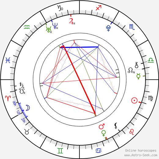 Marina Comas день рождения гороскоп, Marina Comas Натальная карта онлайн