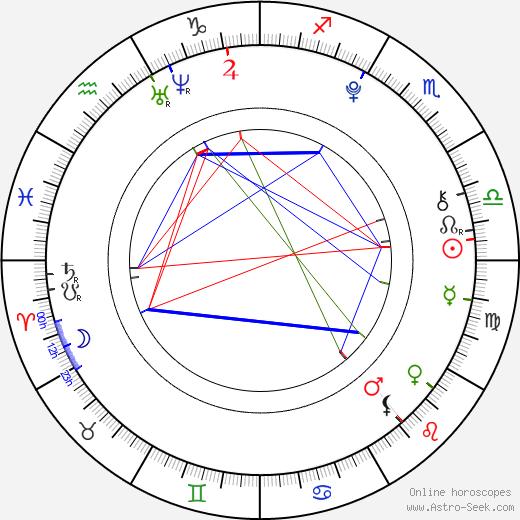 Michal Ambrož tema natale, oroscopo, Michal Ambrož oroscopi gratuiti, astrologia